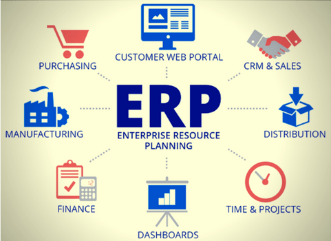 4 Benefits of Integrating ERP with SOP