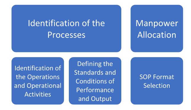 Identification of the Processes