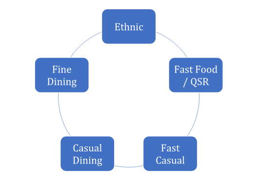Standard Operating Procedures for Quick Service Restaurant (QSR)