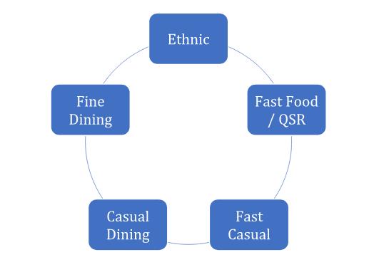 Standard Operating Procedures for Quick Service Restaurant (QSR)