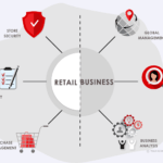 What Is the Difference Between Retail & Business Management?